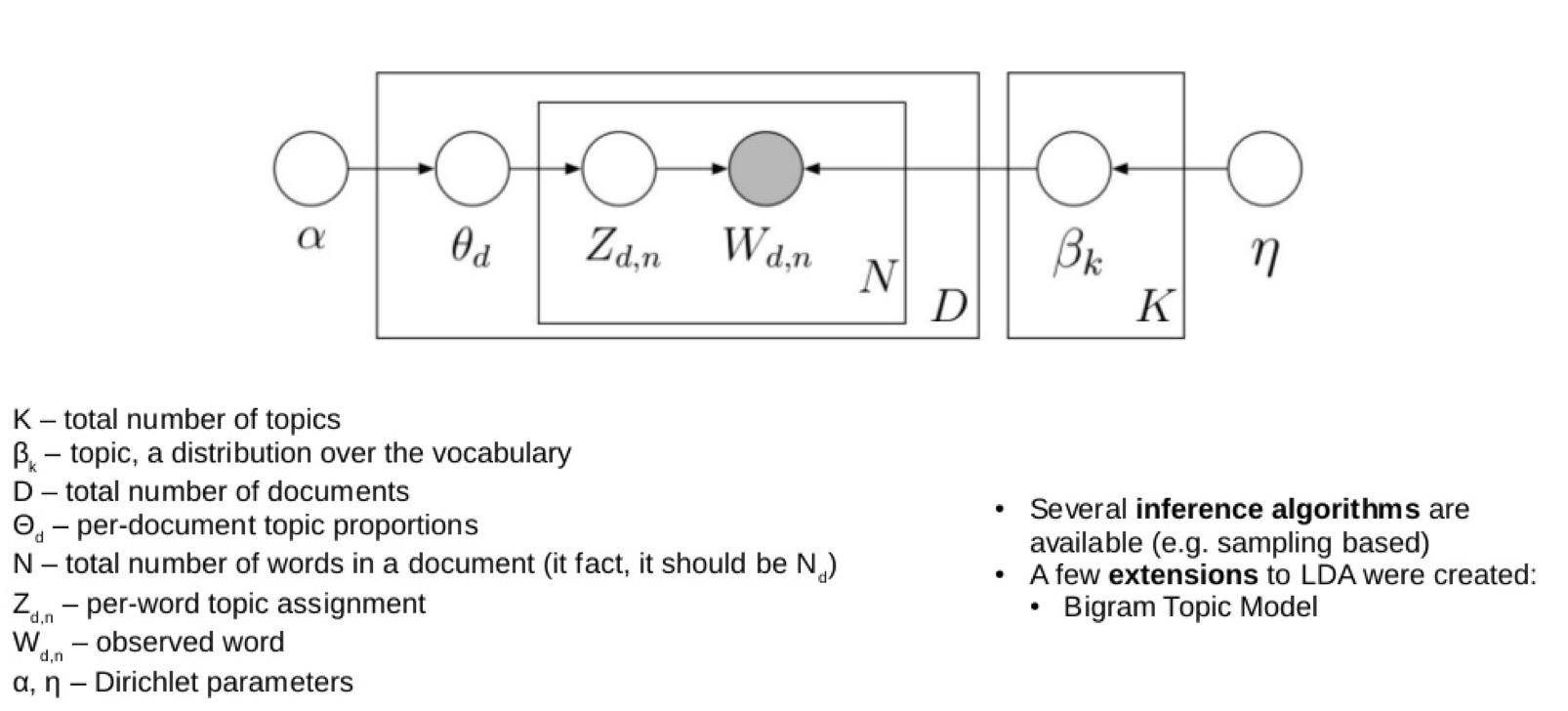 Fig2 - LDA classic model