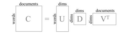 Fig1 - LSA SVD Decomposition