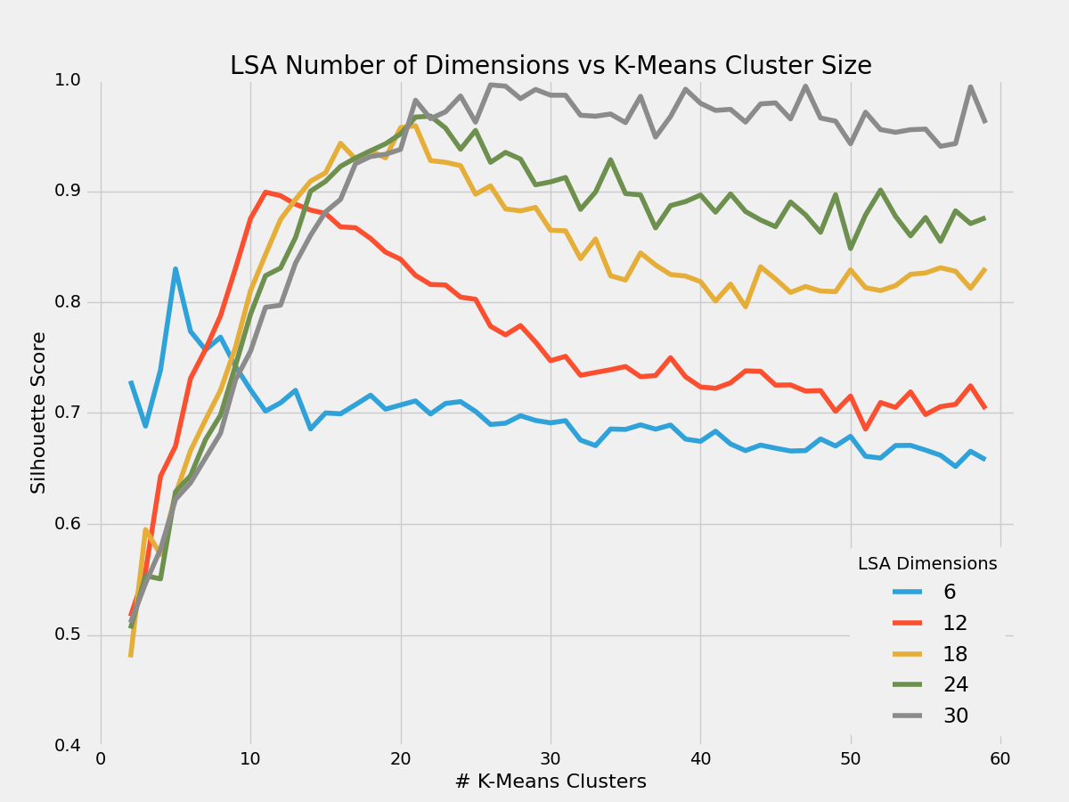 Fig4 - LSA number of dimensions vs Number of K-Means Cluster