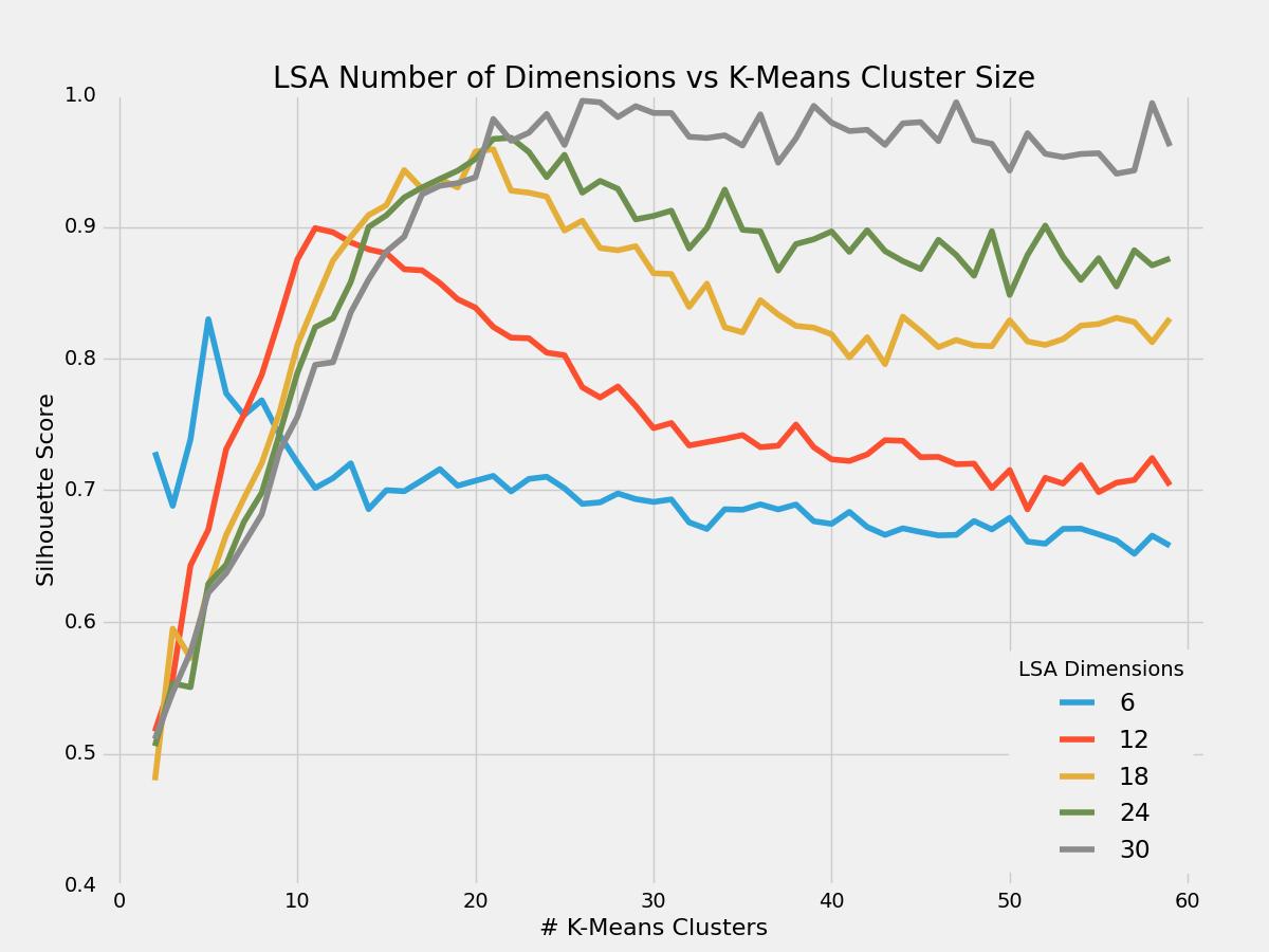 Fig4 - LSA number of dimensions vs Number of K-Means Cluster