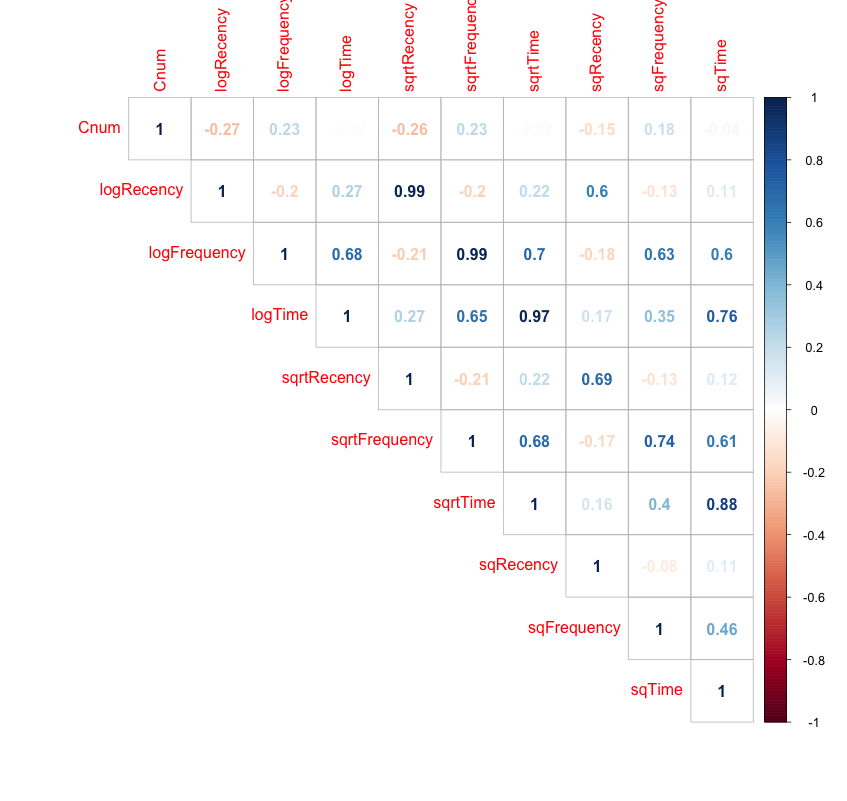 Fig1 - Correlation matrix for Feature set 1