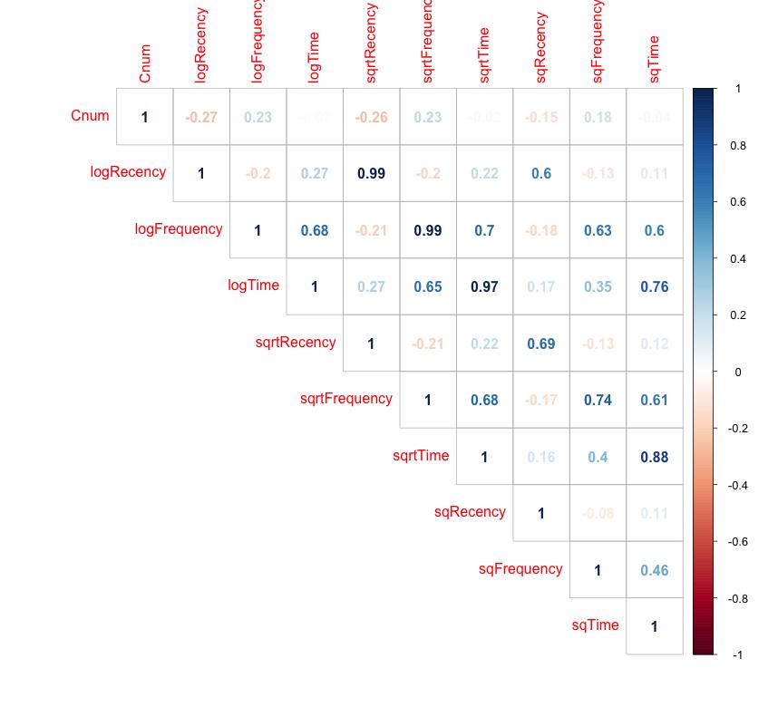 Fig1 - Correlation matrix for Feature set 1