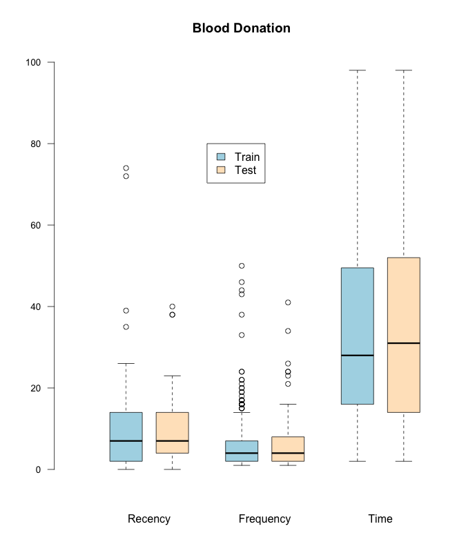 Fig1 - Comparing Train and Test sets