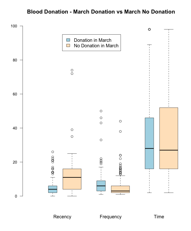 Fig2 - Comparing donors vs non-donors