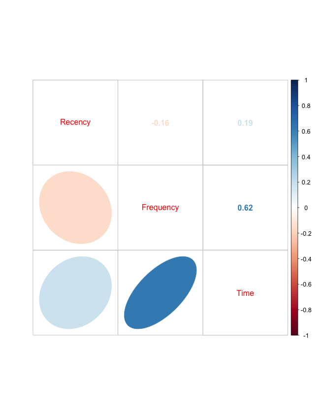 Fig3 - Correlation matrix for the train set