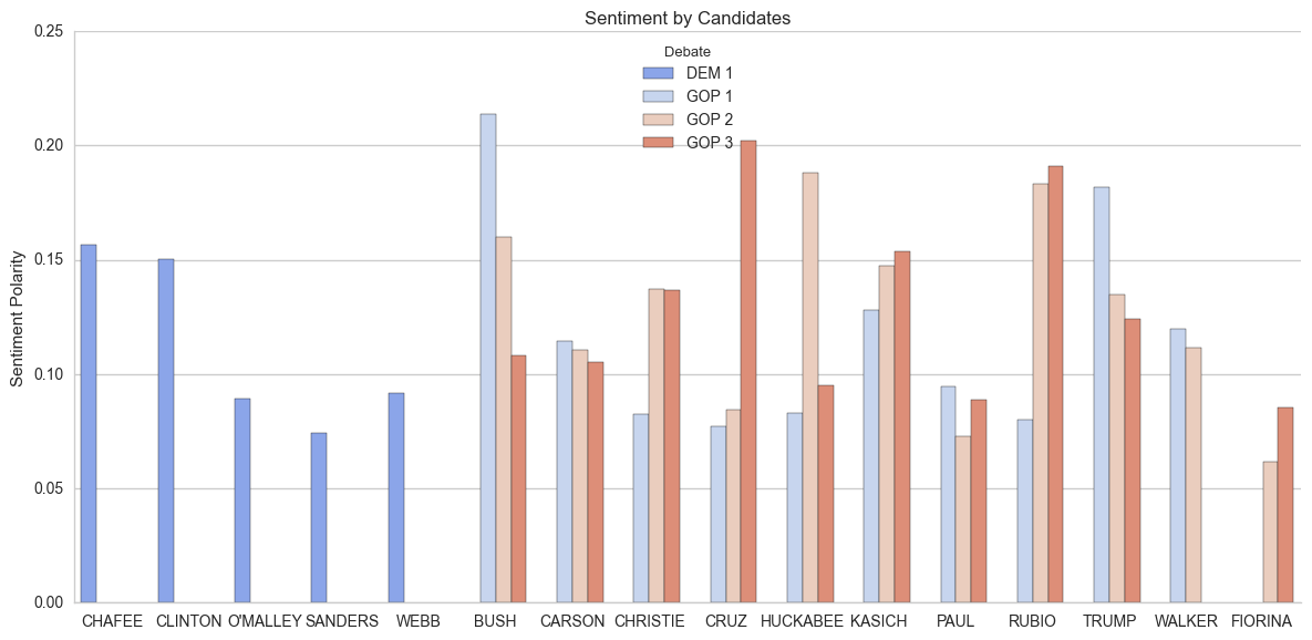 Sentiment analysis per candidate