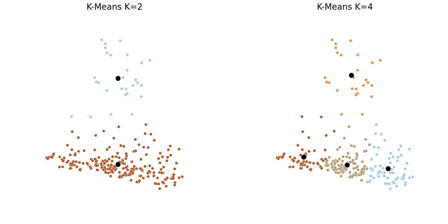 Fig5 - K-Means Clustering, K=2 vs K=4