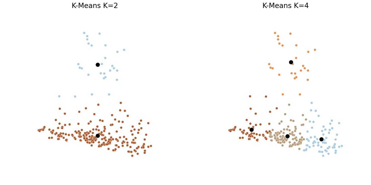 Fig5 - K-Means Clustering, K=2 vs K=4