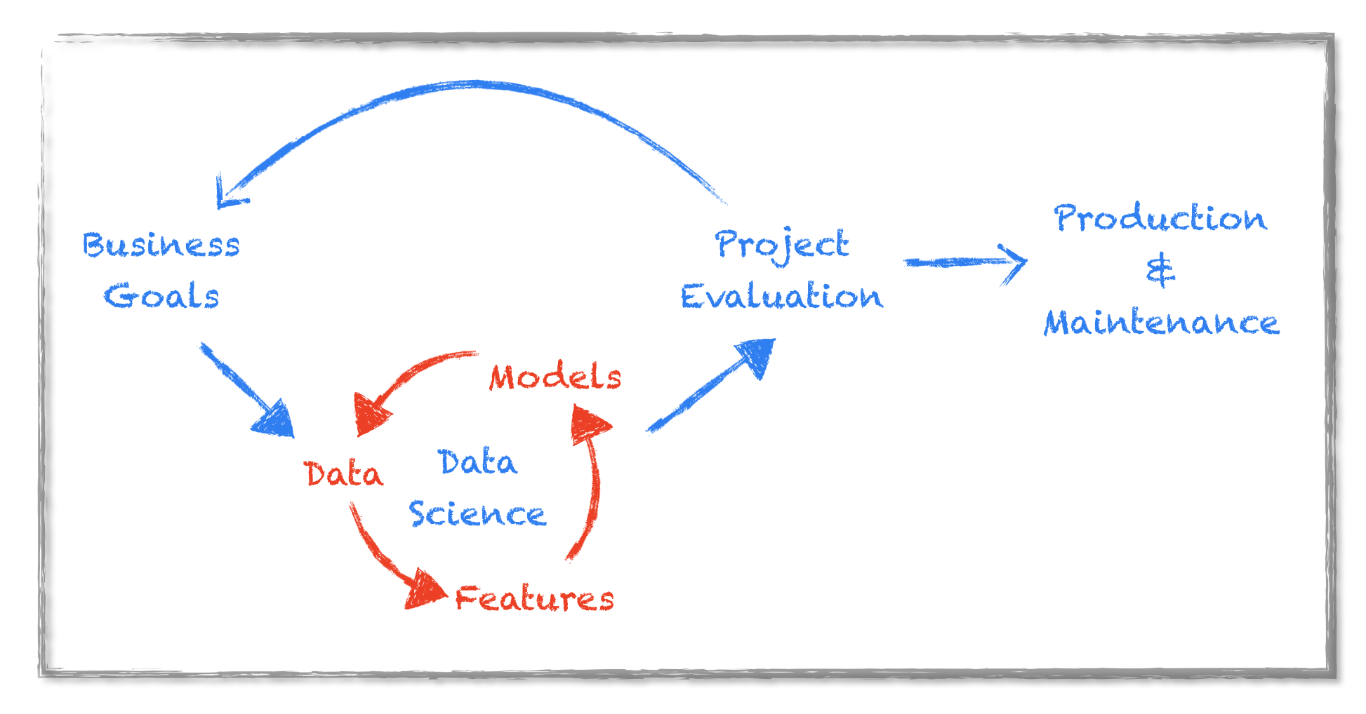 Data Science Workflow
