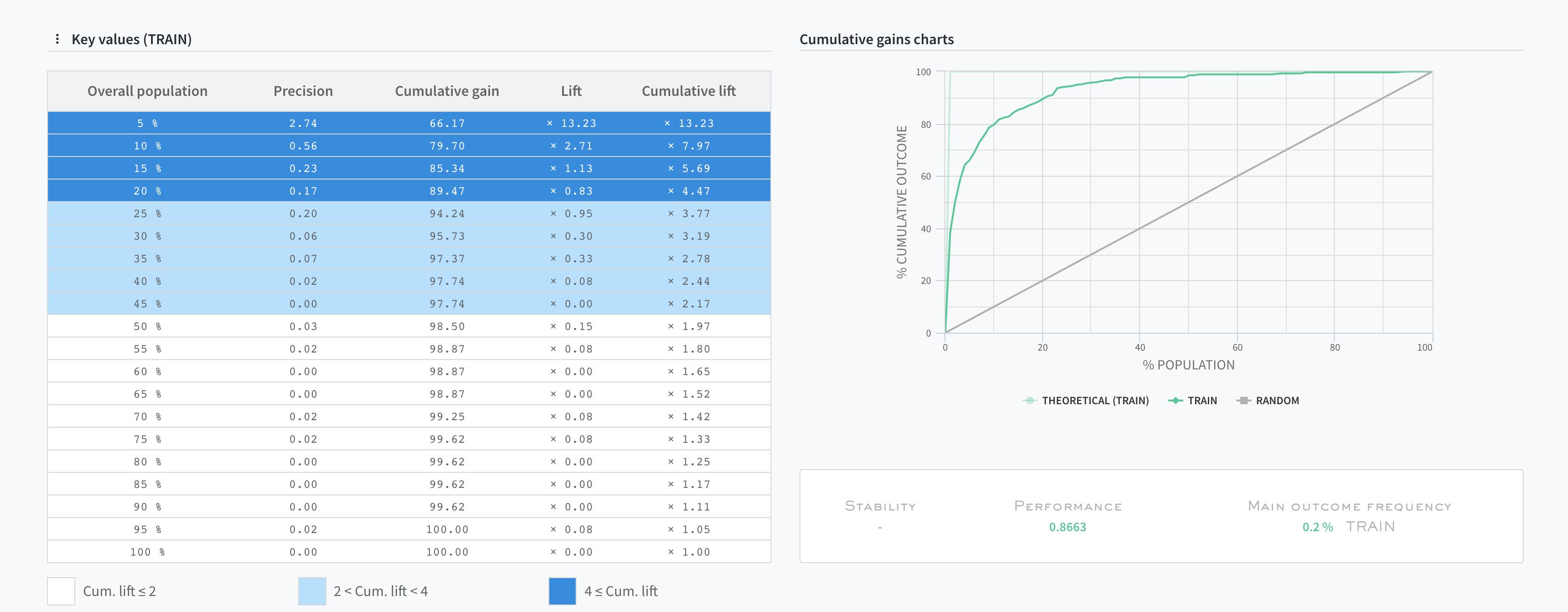 Assess model performance