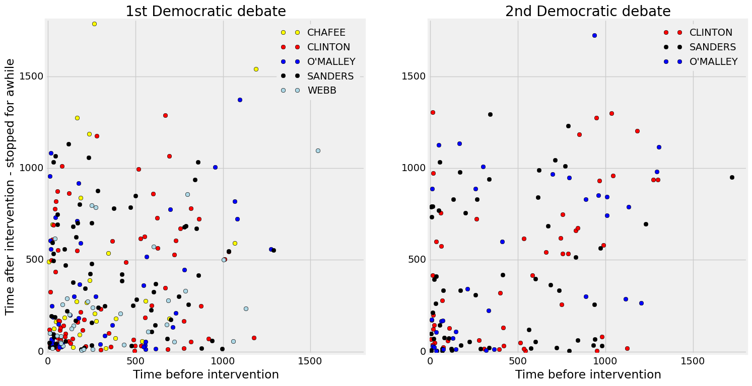 Timemap of the 1st and 2nd Democratic debates