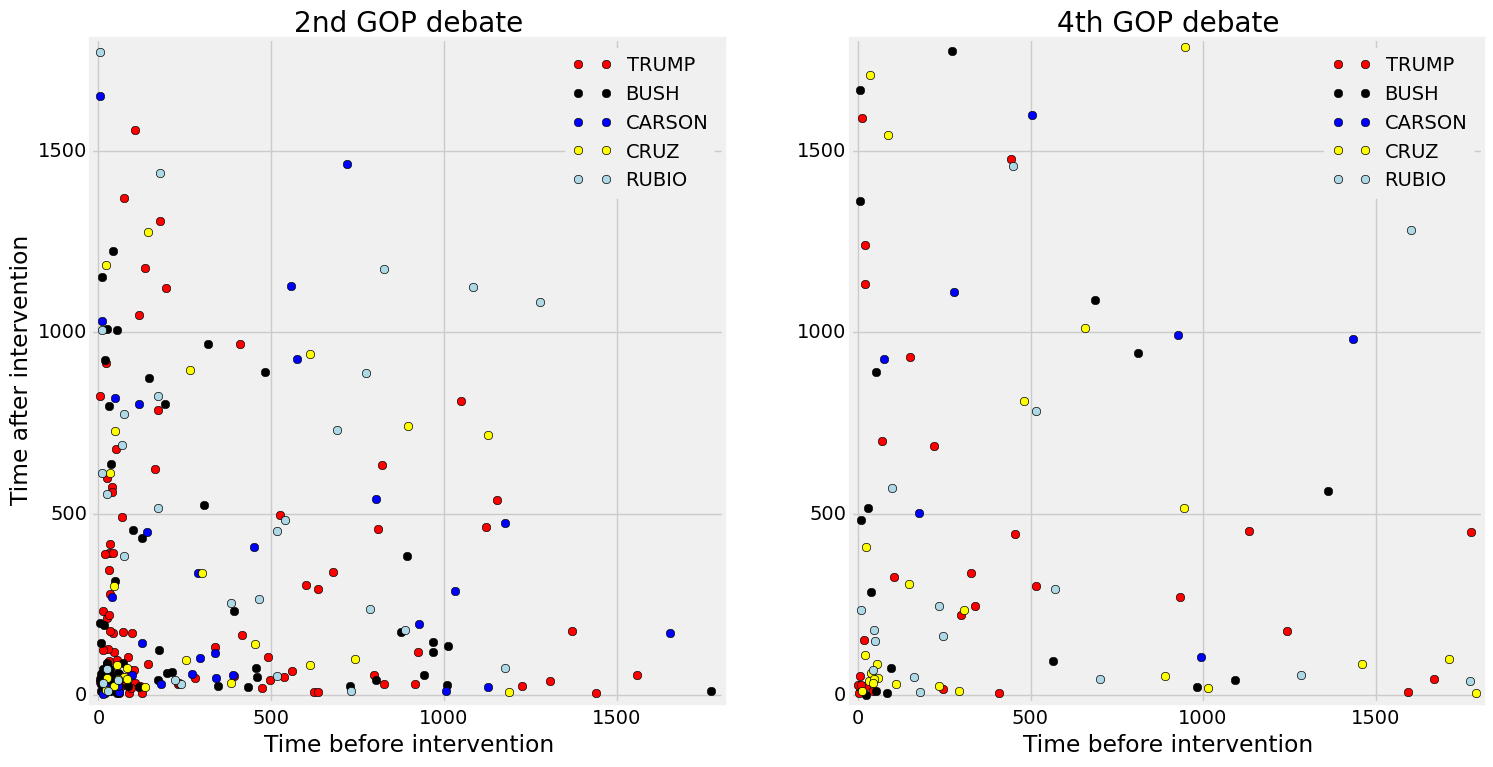Timemap of the 2nd and 4th Republican debates
